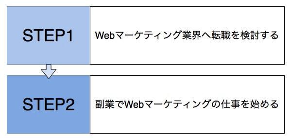 初心者がWebマーケティングで副業するおすすめステップ【未経験向け】
