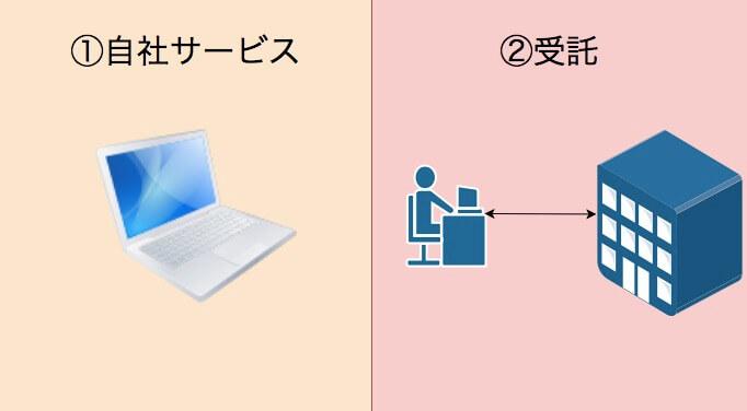 Webマーケティングで稼ぐ2つの方法とは?