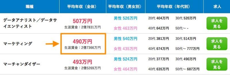 Webマーケティング 会社員 年収