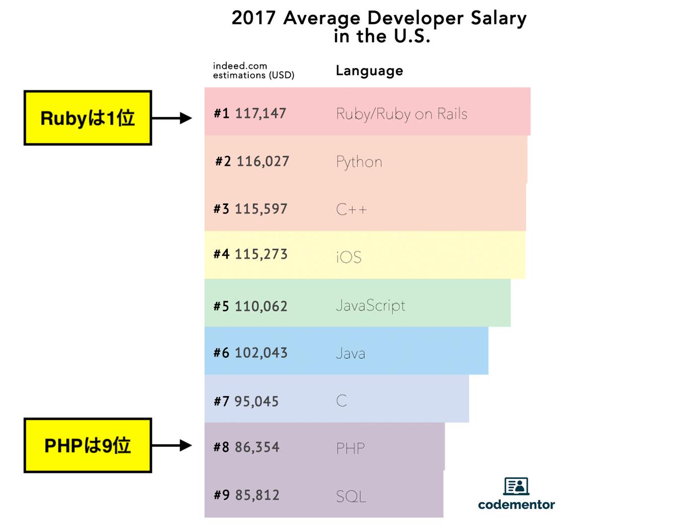 プログラミング 稼げる言語