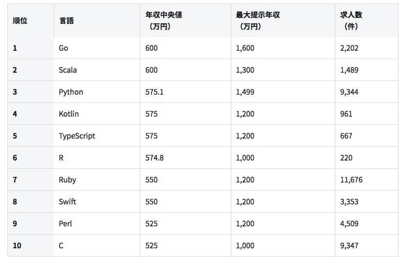 プログラミングで稼げる言語トップ10