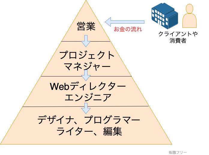 Web業界 構造